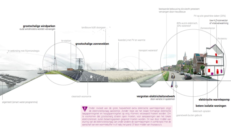 Drie scenario's voor de energietoekomst van Goeree-Overflakkee