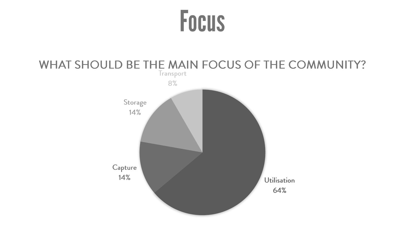 De resultaten: Survey business community